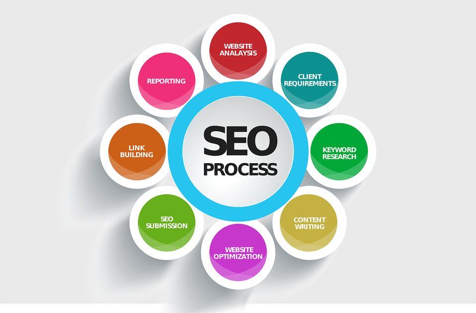 Content Marketing - SEO